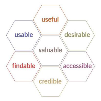 User Experience Honeycomb