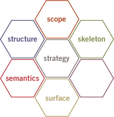 The User Experience Strategy Honeycomb