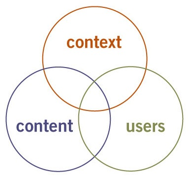 User experience design three circles of information architecture ccuart Image collections