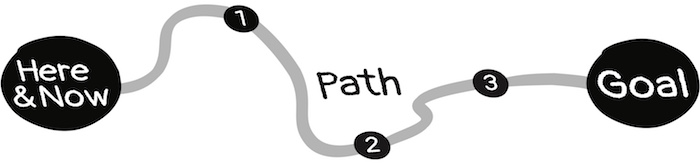 Planning is the design of paths and goals.