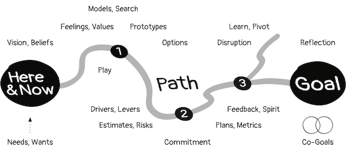 The elements of planning.