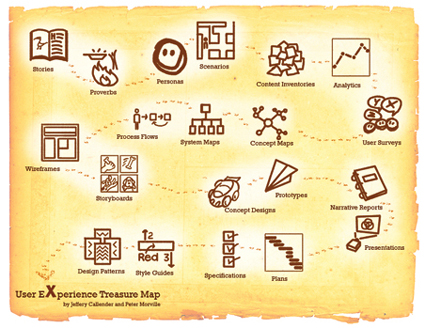 User Experience Treasure Map