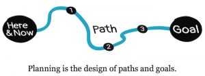 Design of Paths and Goals