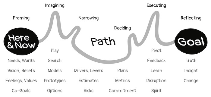 The Design of Paths and Goals