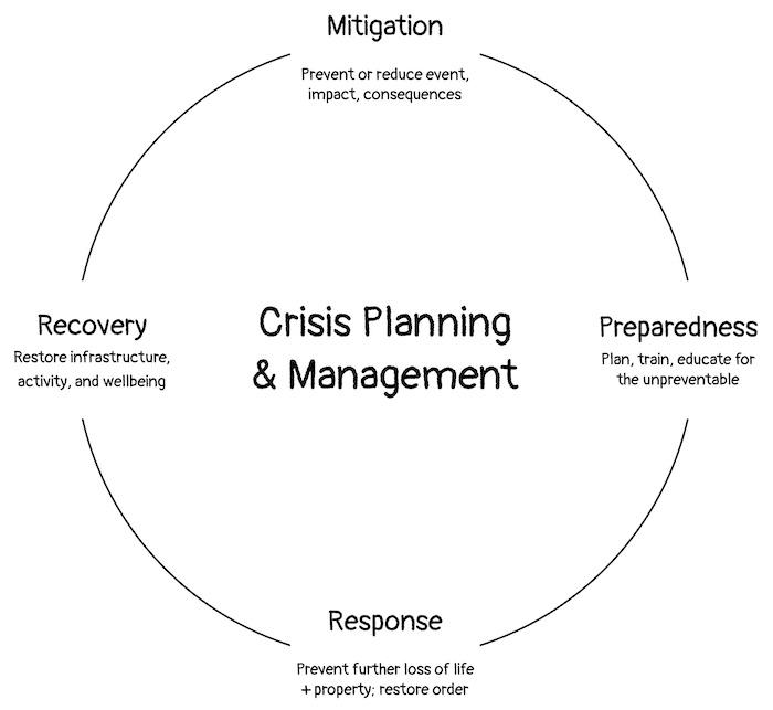 The Crisis Lifecycle